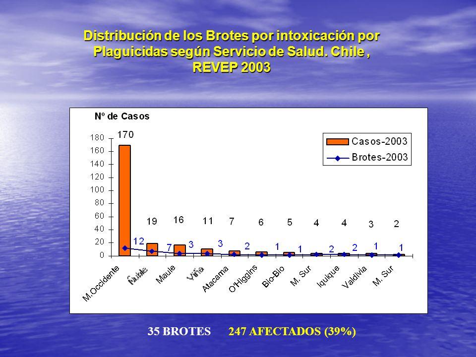 Distribución de los Brotes por intoxicación por Plaguicidas según Servicio de Salud. Chile , REVEP 2003