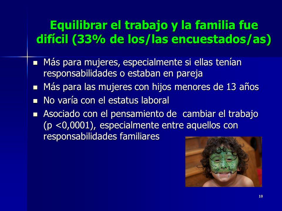 Equilibrar el trabajo y la familia fue difícil (33% de los/las encuestados/as)