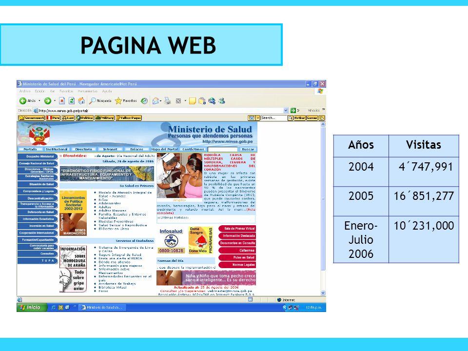 PAGINA WEB Años Visitas 2004 4´747,991 2005 16´851,277