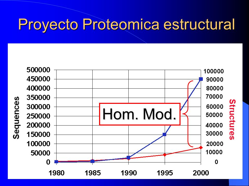 Proyecto Proteomica estructural