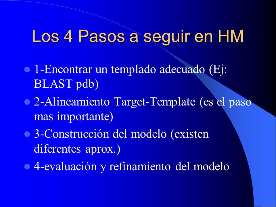 Los 4 Pasos a seguir en HM 1-Encontrar un templado adecuado (Ej: BLAST pdb) 2-Alineamiento Target-Template (es el paso mas importante)