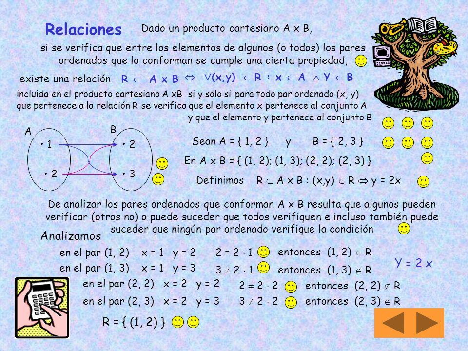 Relaciones Analizamos Y = 2 x R = { (1, 2) }