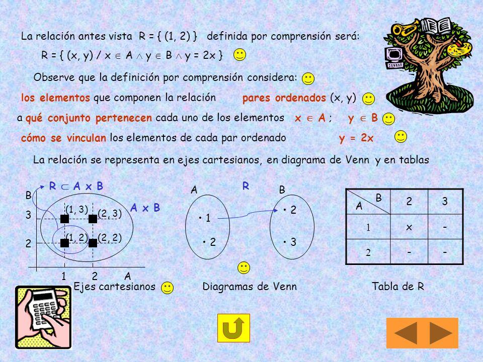 La relación antes vista R = { (1, 2) } definida por comprensión será: