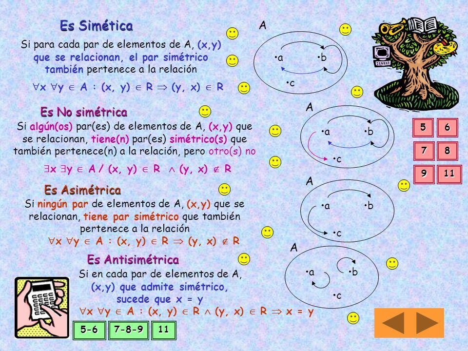 Es Simética A A Es No simétrica A Es Asimétrica A Es Antisimétrica