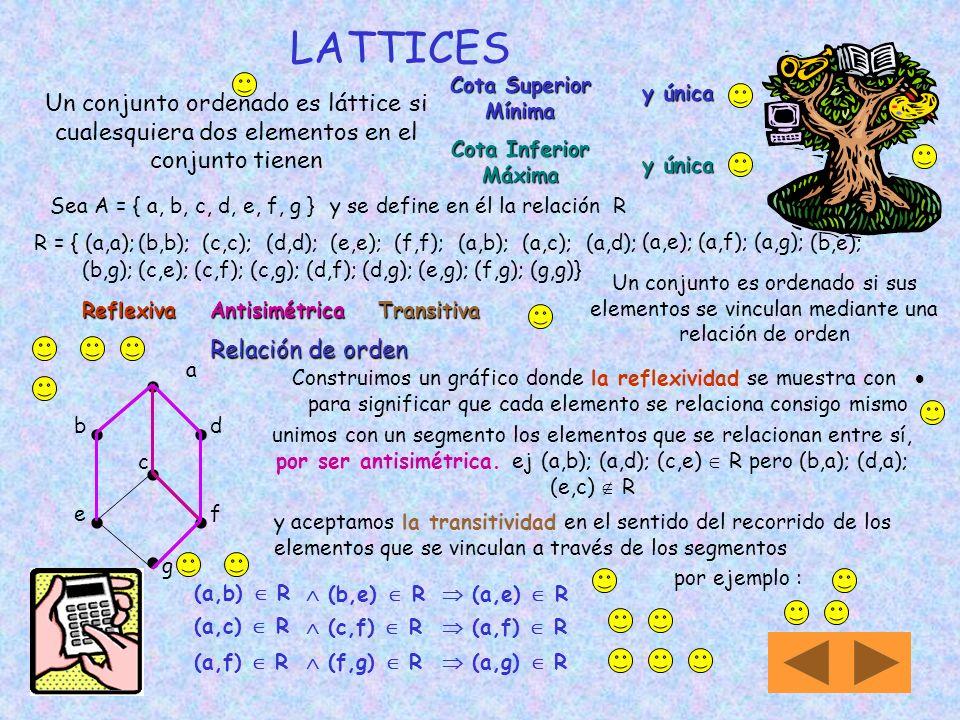 LATTICES Cota Superior Mínima. y única. Un conjunto ordenado es láttice si cualesquiera dos elementos en el conjunto tienen.
