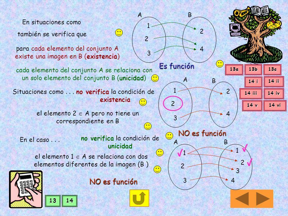 Es función NO es función NO es función A B En situaciones como 1 2