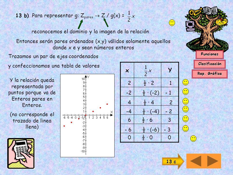 x Y 13 b) Para representar g: Zpares  Z / g(x) =