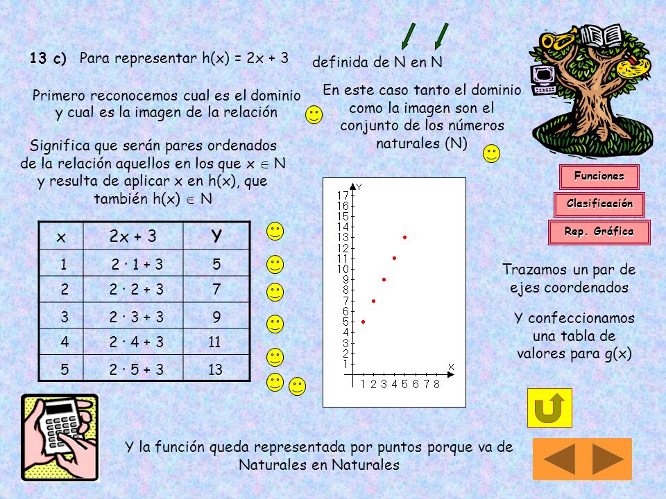 13 c) Para representar h(x) = 2x + 3