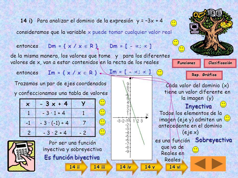 14 i) Para analizar el dominio de la expresión y = –3x + 4