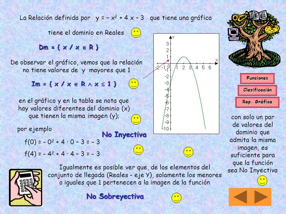 La Relación definida por y = – x2 + 4 x – 3 que tiene una gráfica