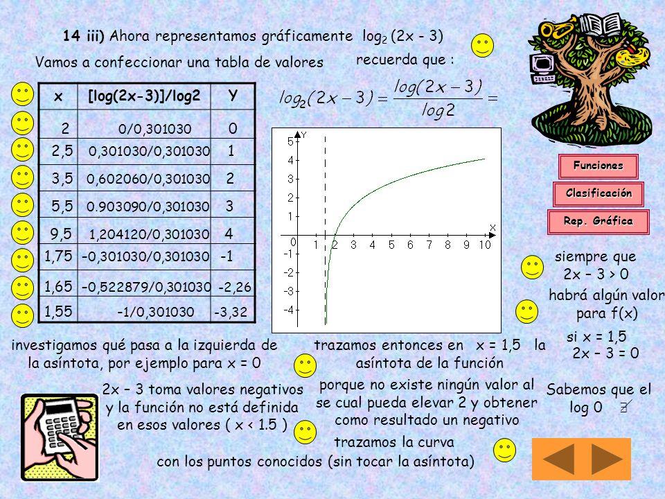 14 iii) Ahora representamos gráficamente log2 (2x - 3)