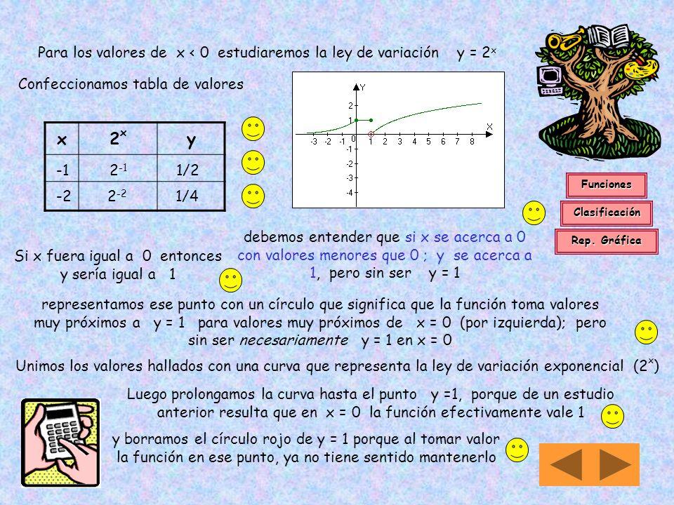 Para los valores de x < 0 estudiaremos la ley de variación y = 2x