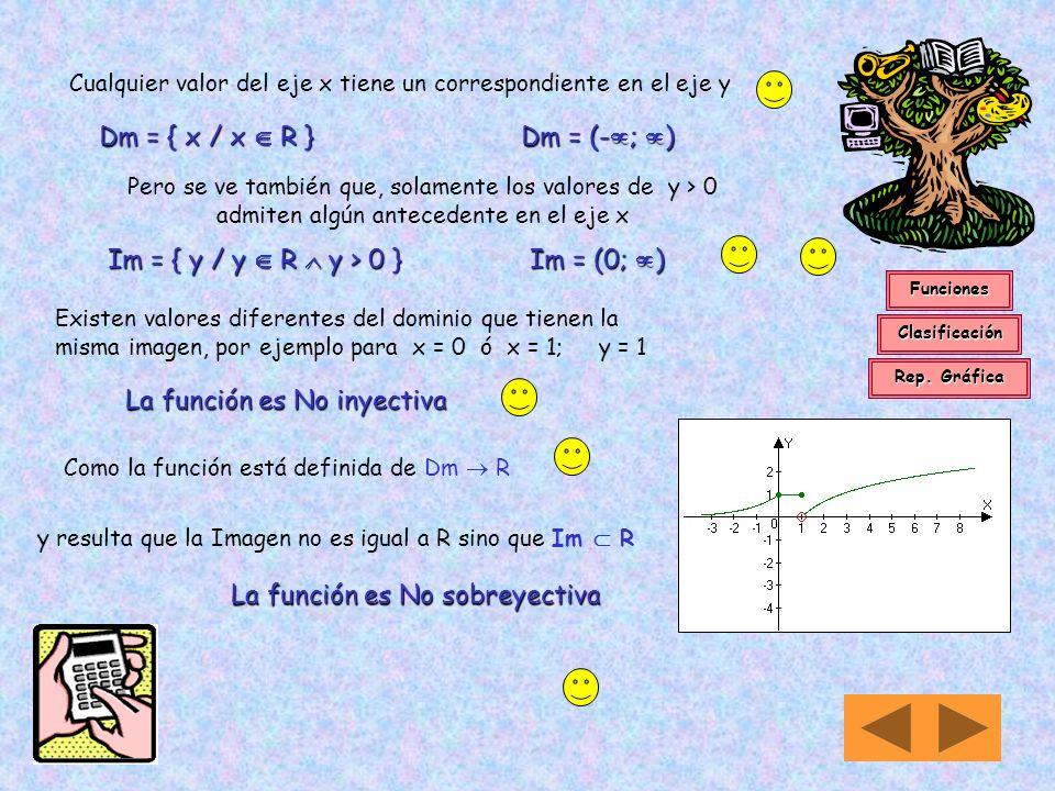 Cualquier valor del eje x tiene un correspondiente en el eje y