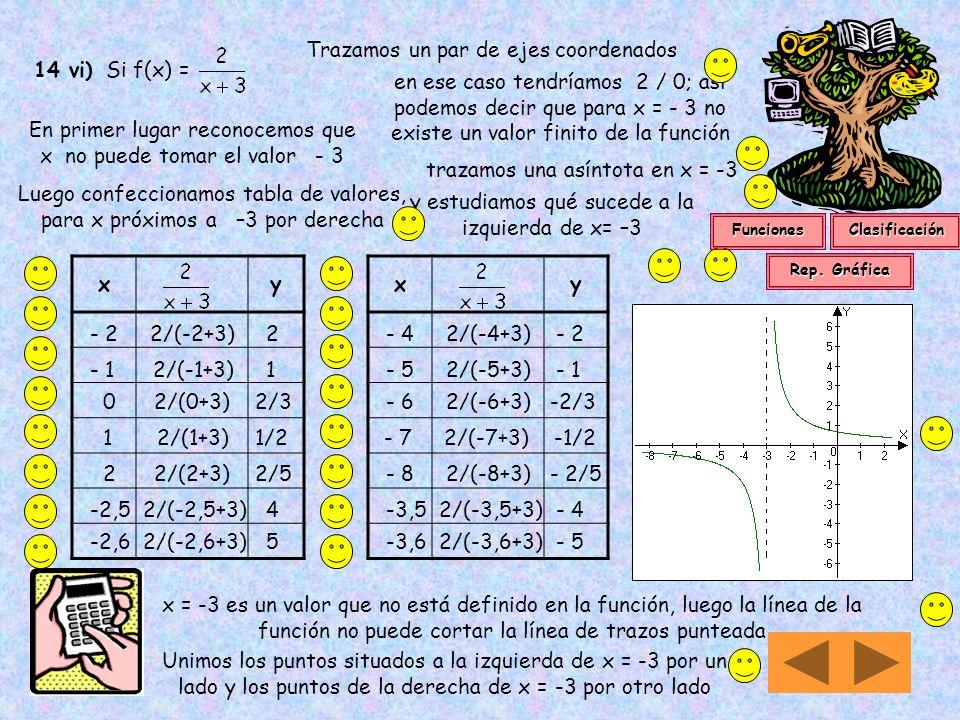 Trazamos un par de ejes coordenados 14 vi) Si f(x) =