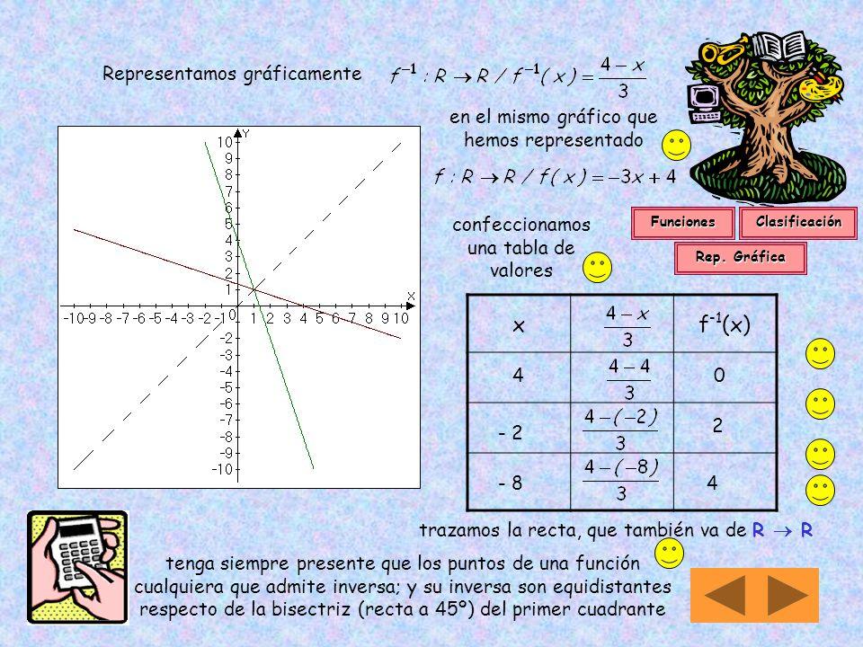 x f-1(x) Representamos gráficamente