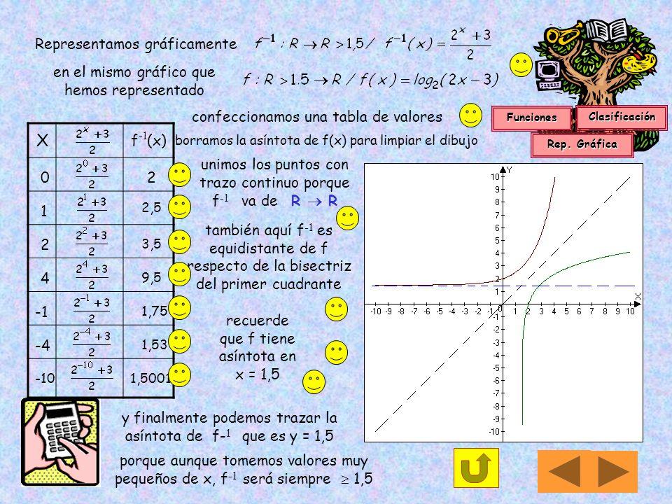 X Representamos gráficamente f-1(x)