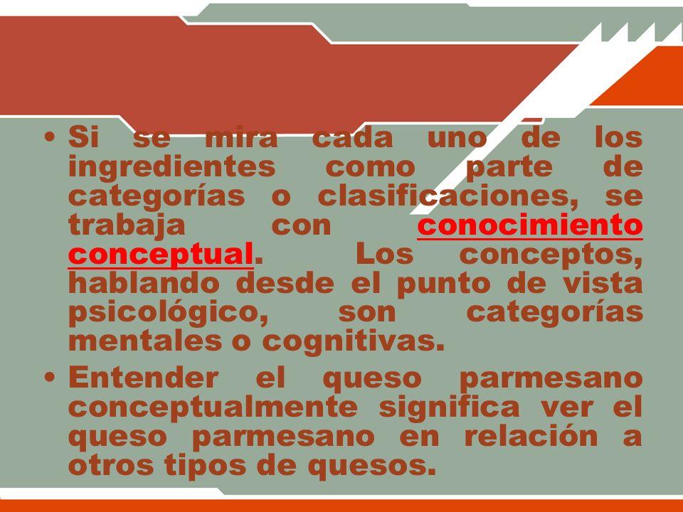 Si se mira cada uno de los ingredientes como parte de categorías o clasificaciones, se trabaja con conocimiento conceptual. Los conceptos, hablando desde el punto de vista psicológico, son categorías mentales o cognitivas.