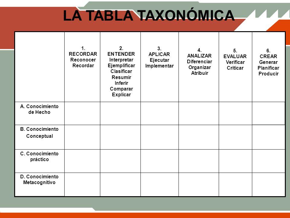 LA TABLA TAXONÓMICA 1. RECORDAR Reconocer Recordar 2. ENTENDER