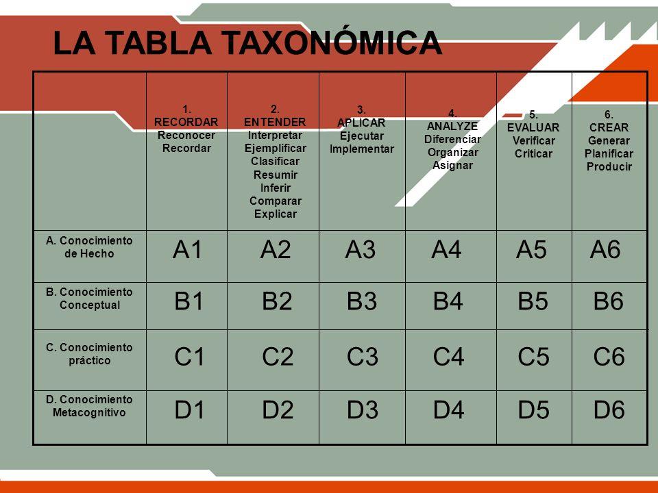 LA TABLA TAXONÓMICA A1 A2 A3 A4 A5 A6 B1 B2 B3 B4 B5 B6 C1 C2 C3 C4 C5
