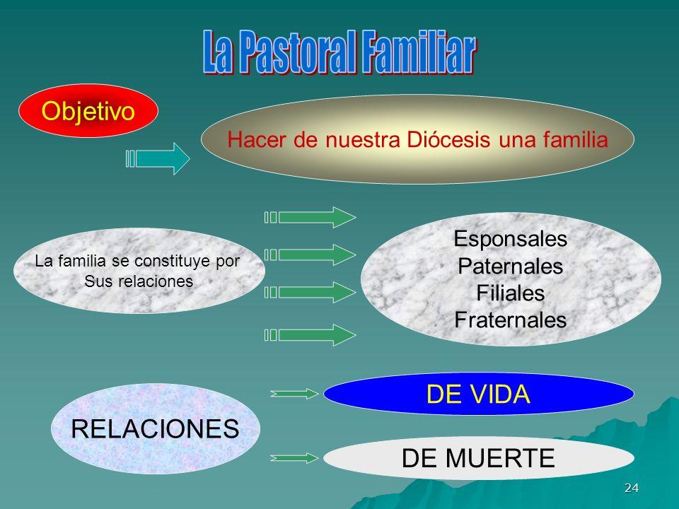 La Pastoral Familiar Objetivo DE VIDA RELACIONES DE MUERTE