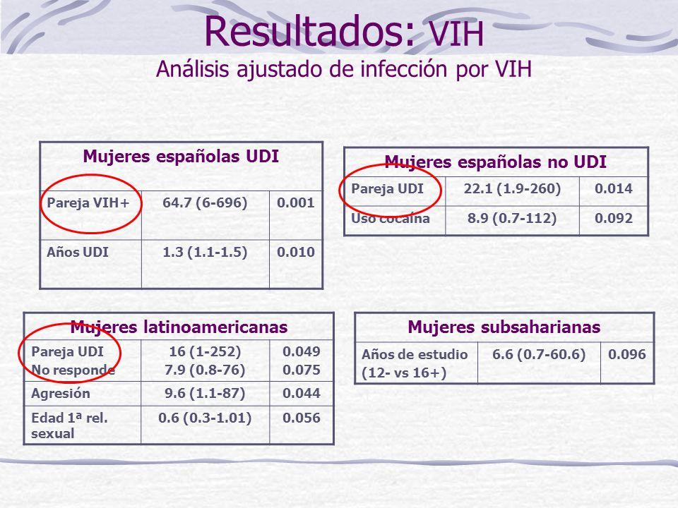 Resultados: VIH Análisis ajustado de infección por VIH