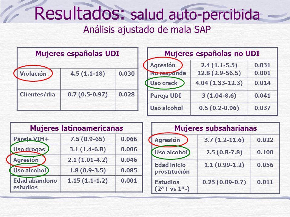 Resultados: salud auto-percibida Análisis ajustado de mala SAP