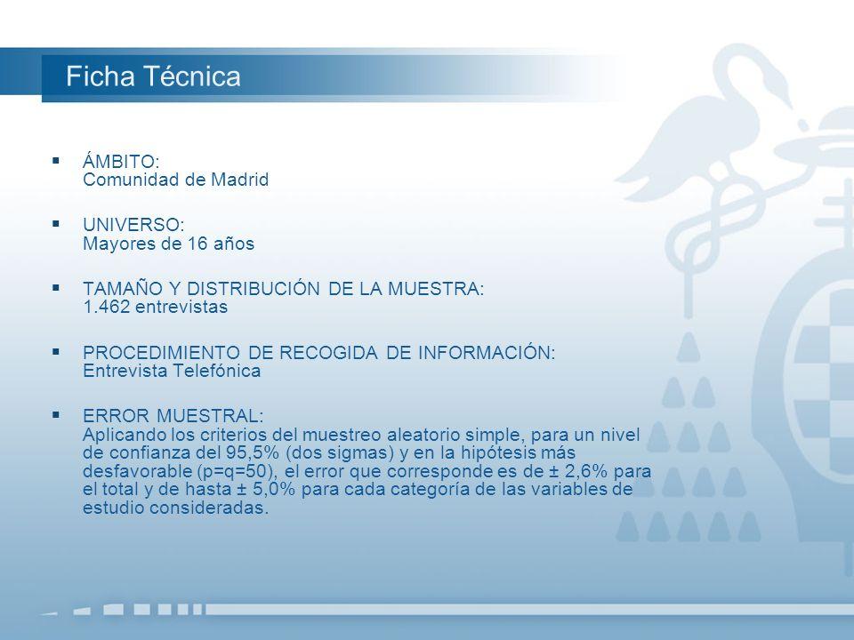Ficha Técnica ÁMBITO: Comunidad de Madrid UNIVERSO: Mayores de 16 años