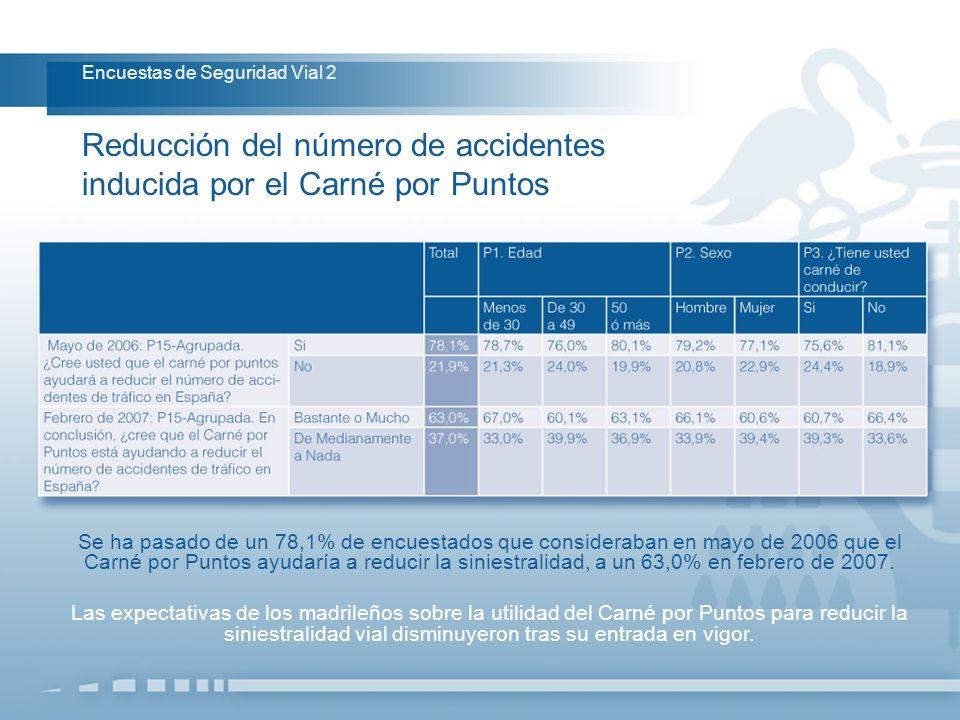 Reducción del número de accidentes inducida por el Carné por Puntos