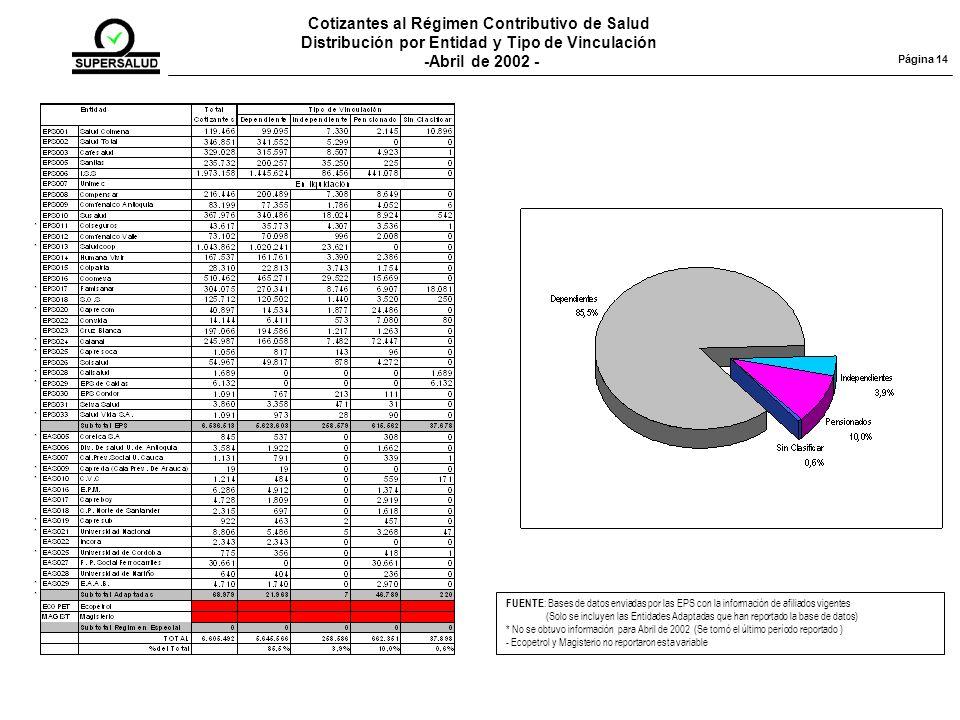 Cotizantes al Régimen Contributivo de Salud
