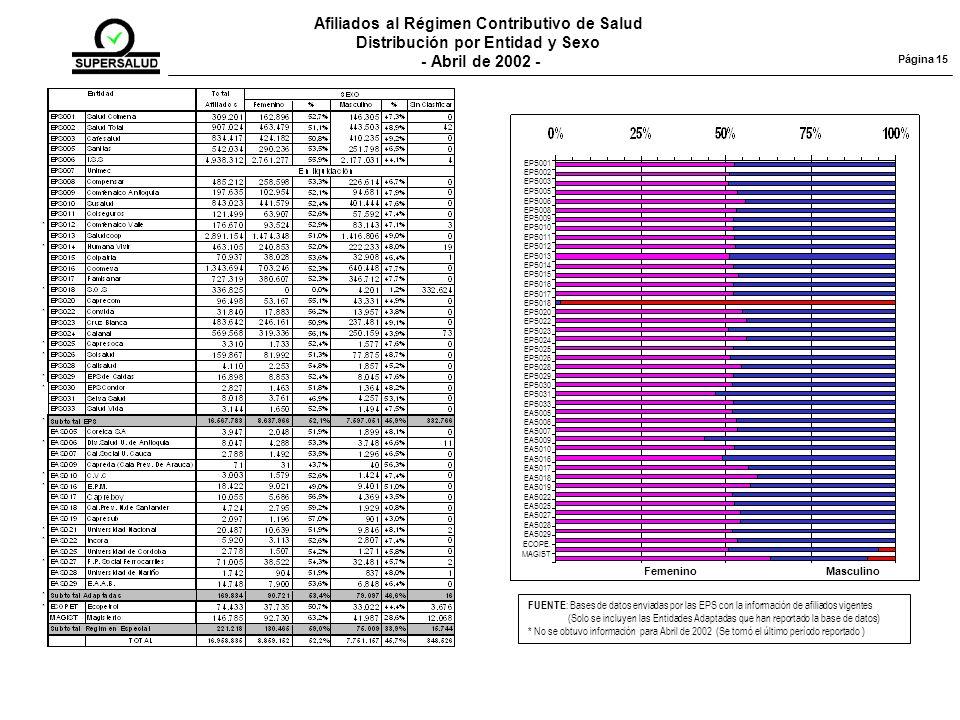 Afiliados al Régimen Contributivo de Salud
