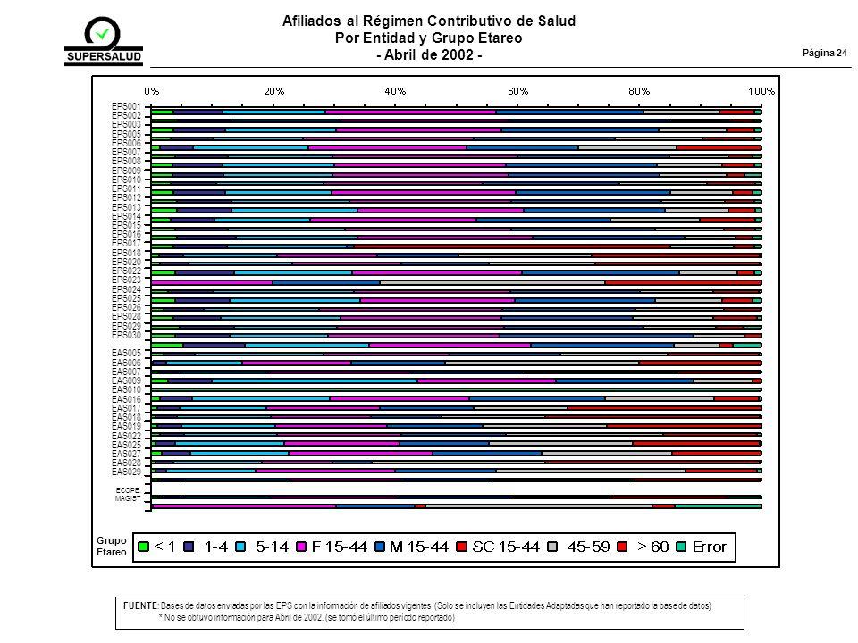 Afiliados al Régimen Contributivo de Salud Por Entidad y Grupo Etareo
