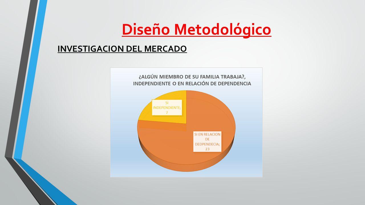 Diseño Metodológico INVESTIGACION DEL MERCADO