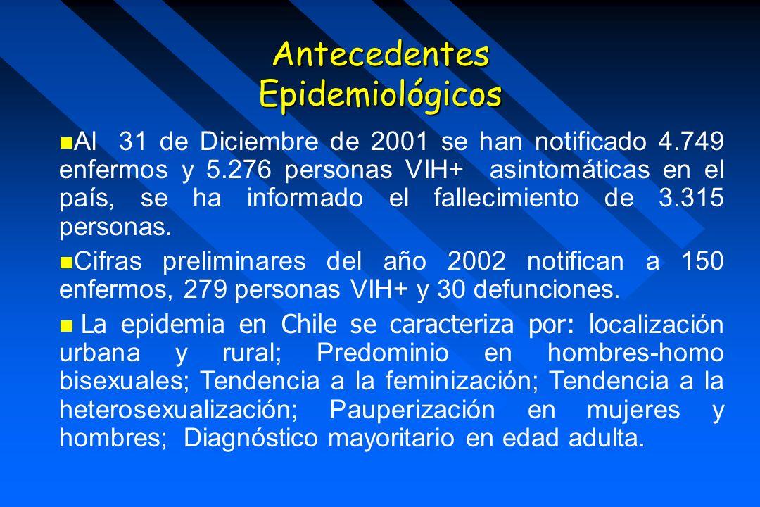 Antecedentes Epidemiológicos