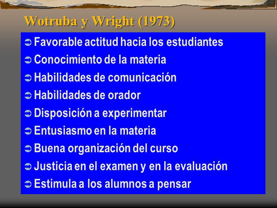 Wotruba y Wright (1973) Favorable actitud hacia los estudiantes