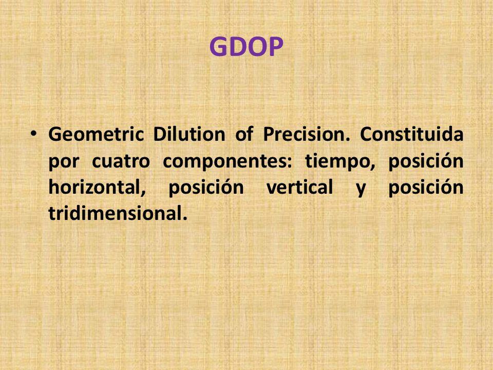GDOPGeometric Dilution of Precision.