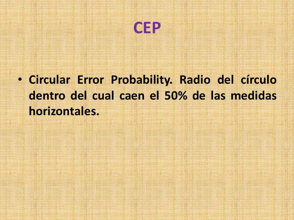 CEP Circular Error Probability.
