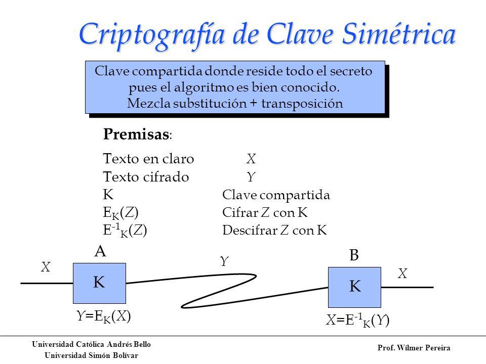 Criptografía de Clave Simétrica