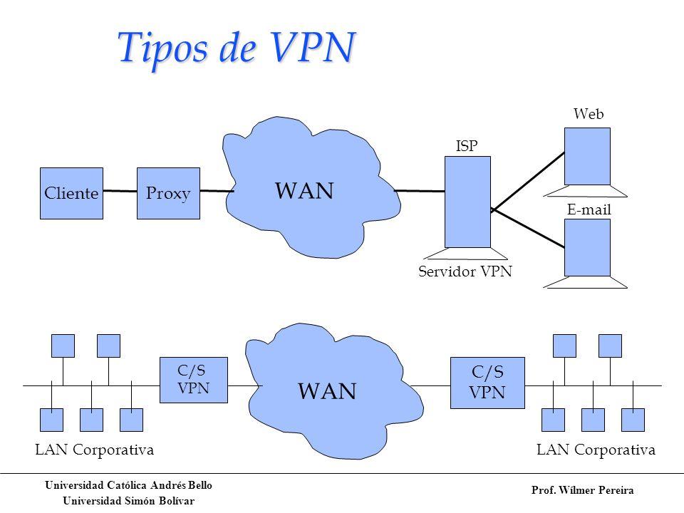 Tipos de VPN WAN WAN Cliente Proxy C/S VPN Web ISP E-mail Servidor VPN