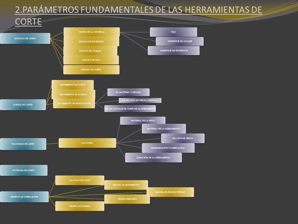 2.PARÁMETROS FUNDAMENTALES DE LAS HERRAMIENTAS DE CORTE