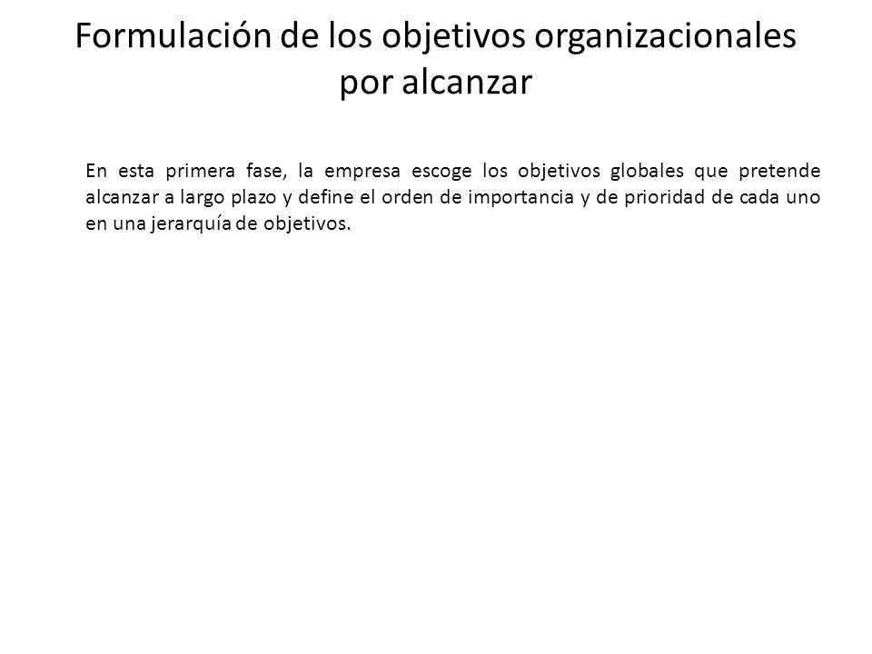 Formulación de los objetivos organizacionales por alcanzar
