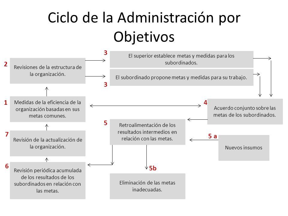 Ciclo de la Administración por Objetivos