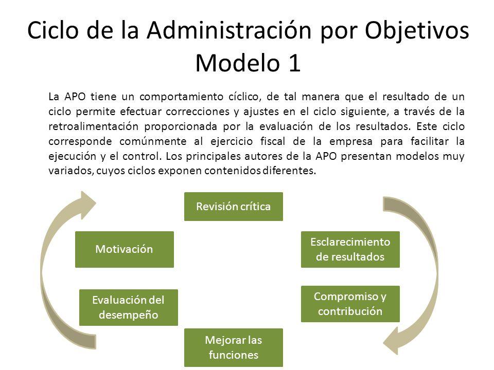 Ciclo de la Administración por Objetivos Modelo 1