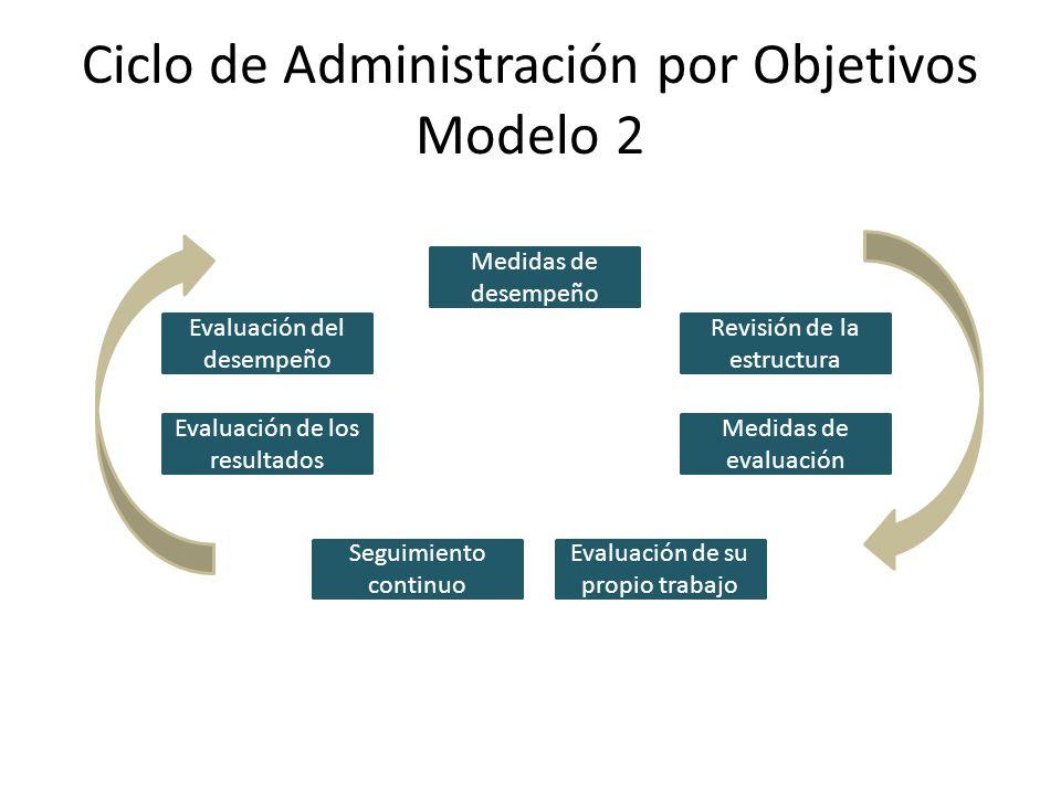 Ciclo de Administración por Objetivos Modelo 2