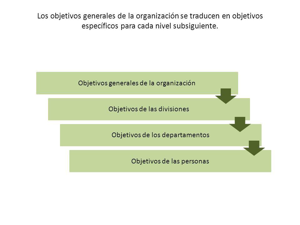 Los objetivos generales de la organización se traducen en objetivos específicos para cada nivel subsiguiente.