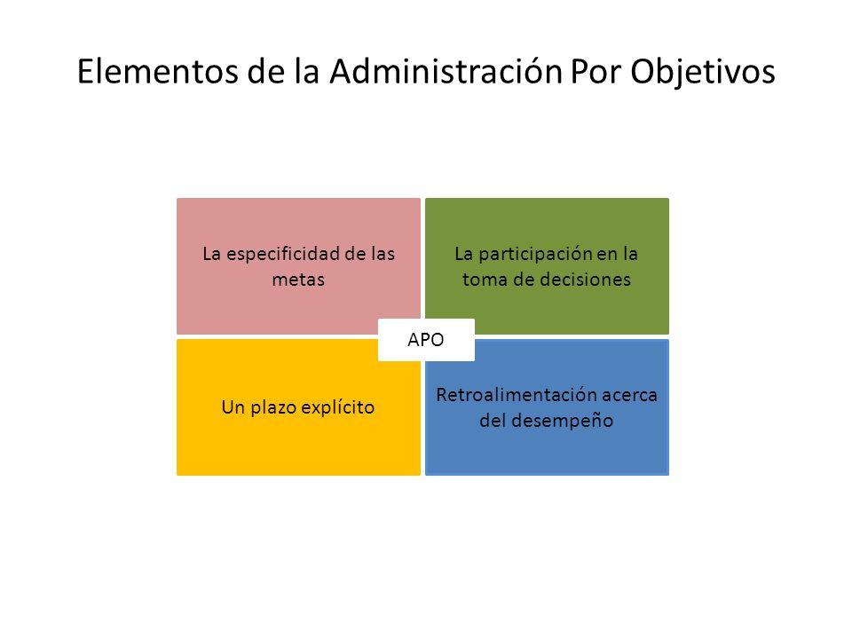 Elementos de la Administración Por Objetivos