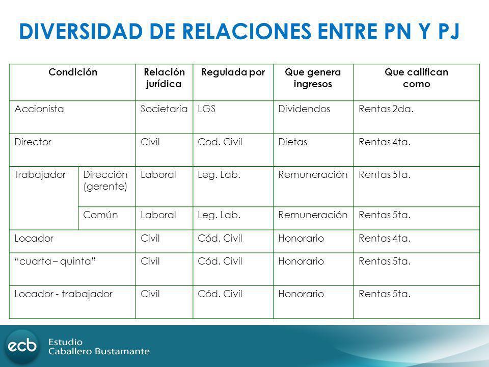 DIVERSIDAD DE RELACIONES ENTRE PN Y PJ