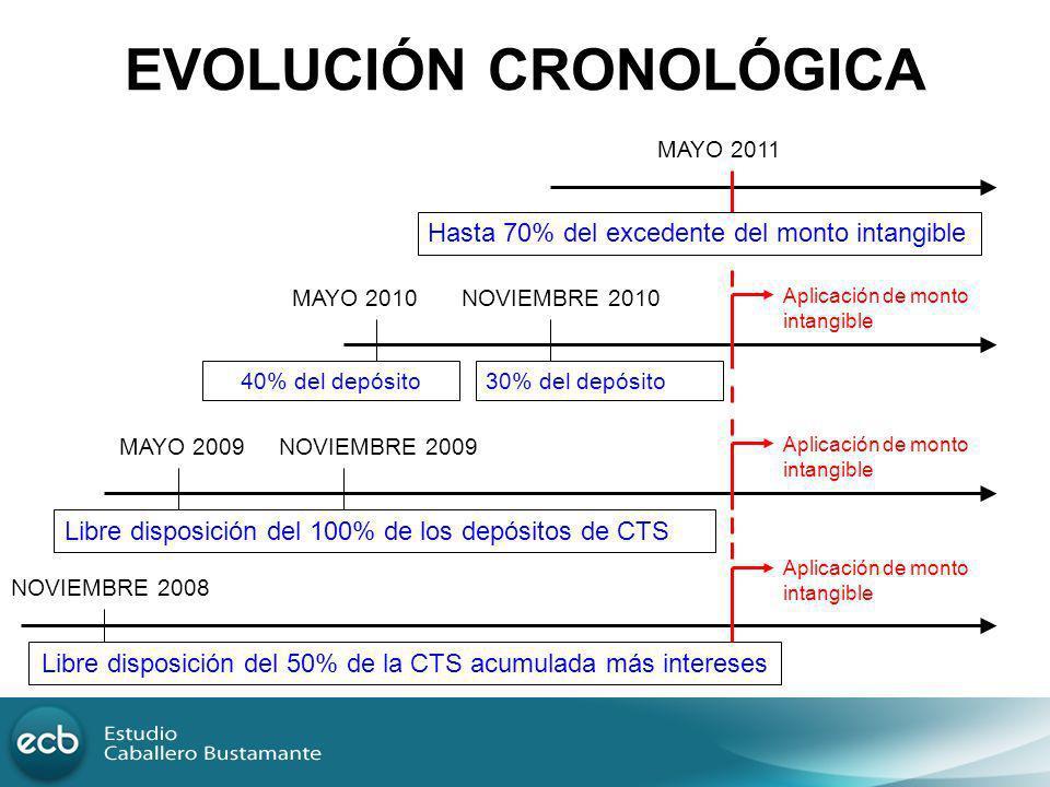 EVOLUCIÓN CRONOLÓGICA