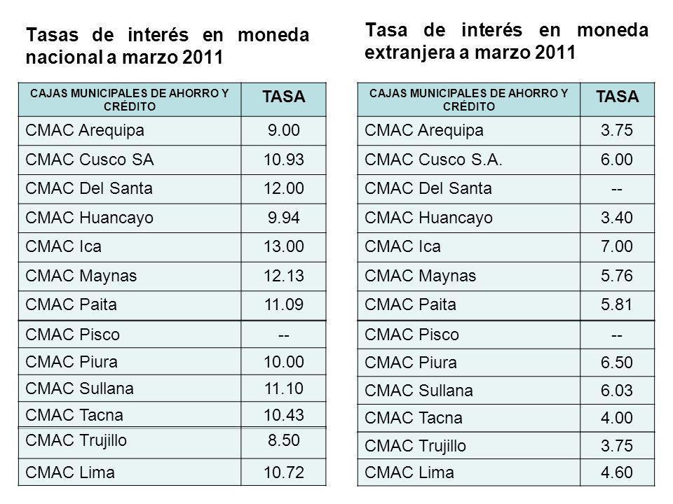 Tasa de interés en moneda extranjera a marzo 2011