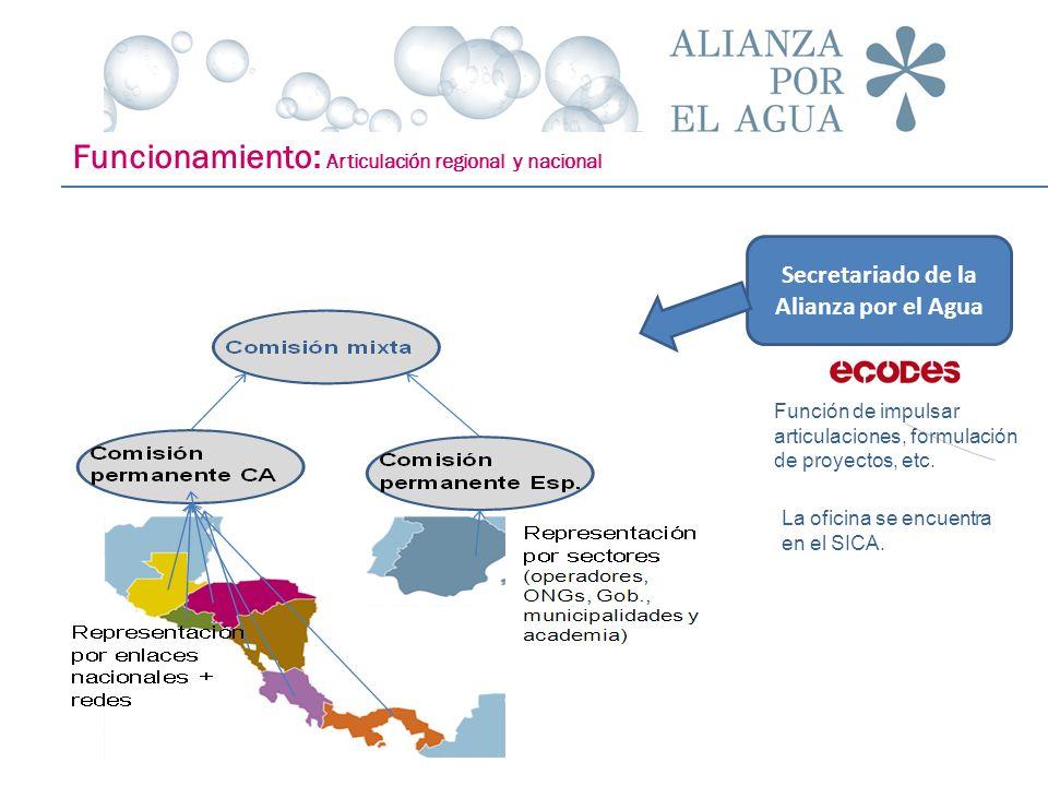 Secretariado de la Alianza por el Agua