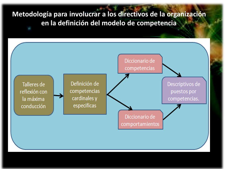 Metodología para involucrar a los directivos de la organización en la definición del modelo de competencia